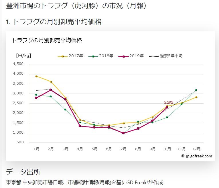 豊洲市場資料1