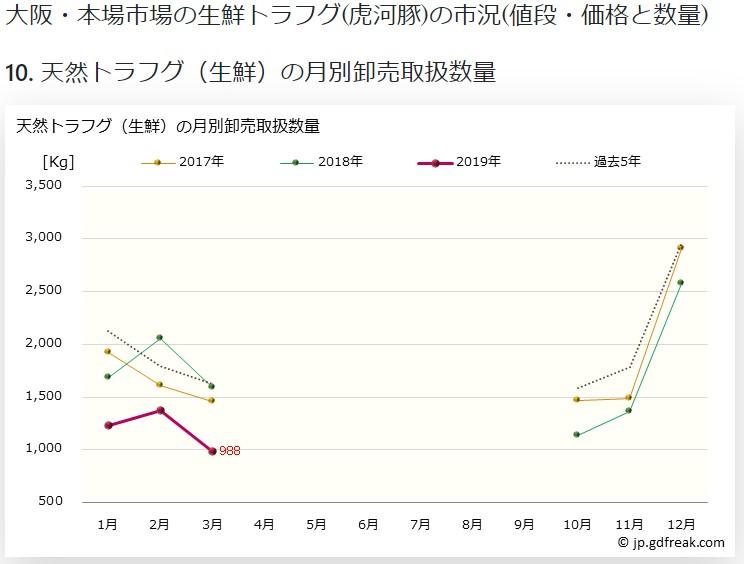 大阪市場資料3