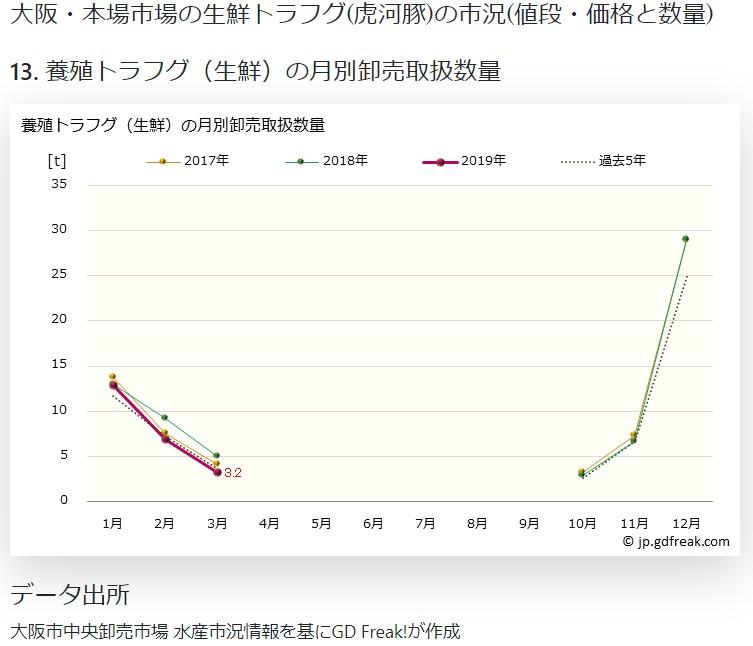 大阪市場資料4