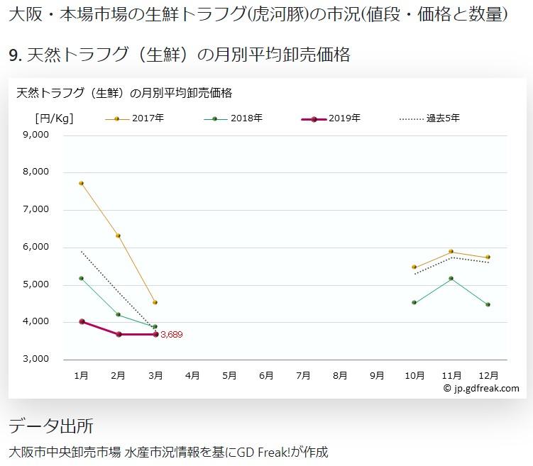 大阪市場資料1