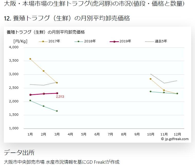 大阪市場資料2