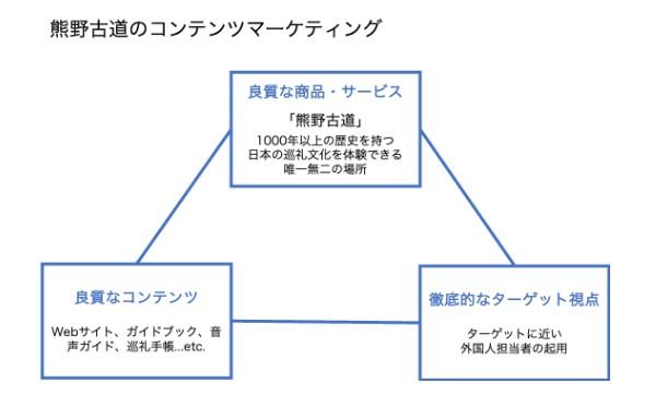 熊野古道コンテンツマーケティング